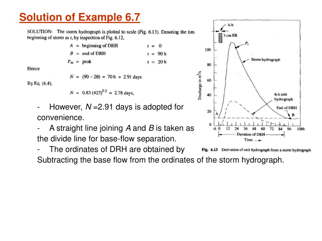 Solution of Example 6.7