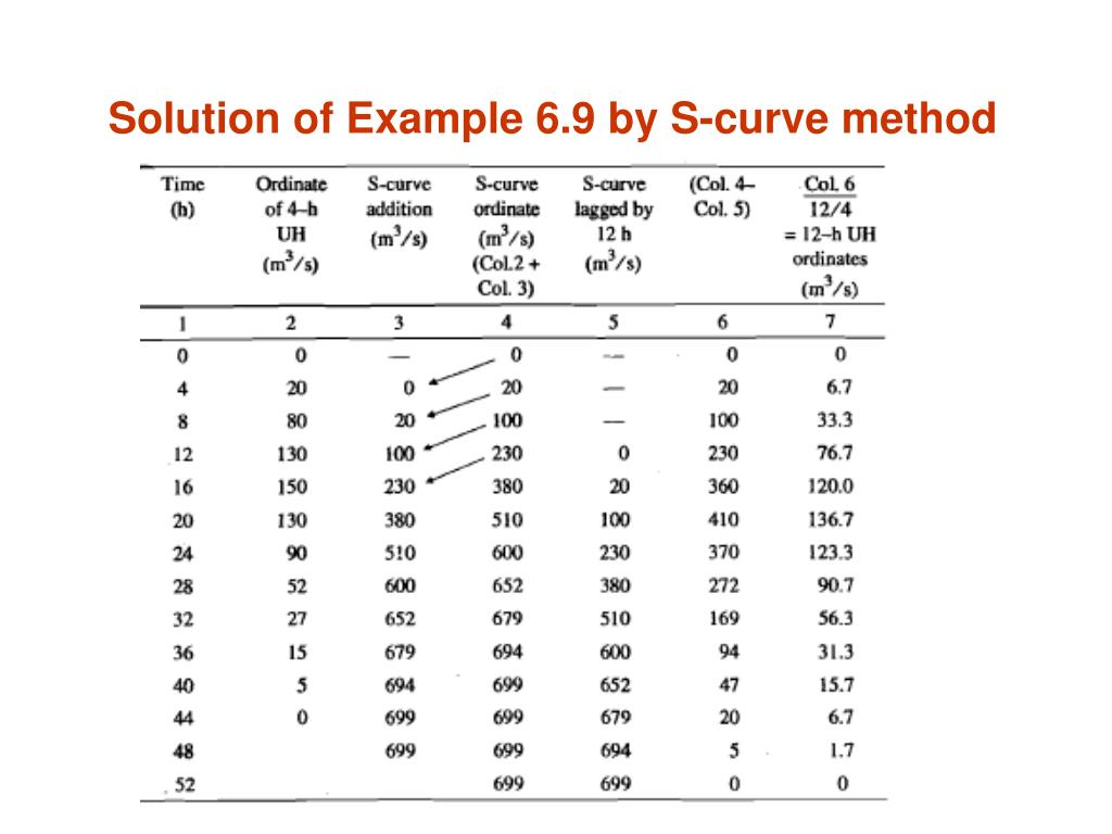 Solution of Example 6.9 by S-curve method