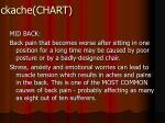 backache chart
