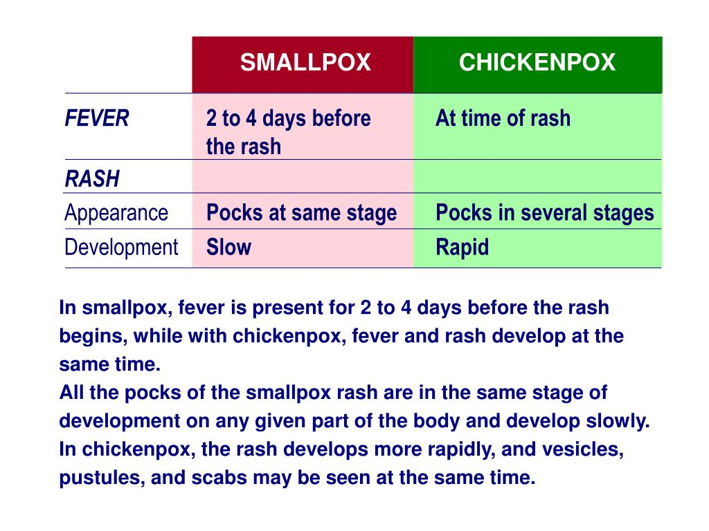 SMALLPOX
