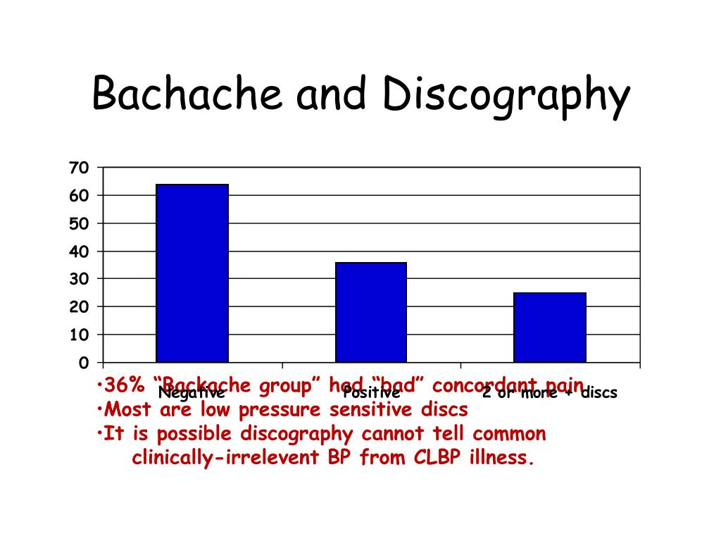Bachache and Discography