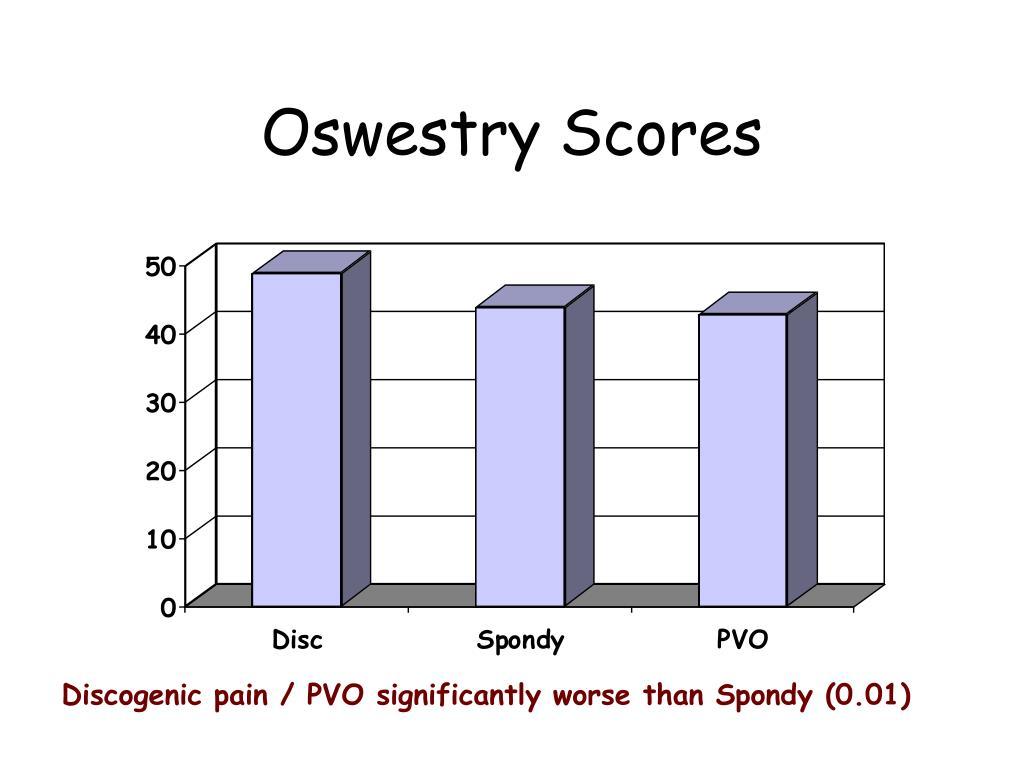 Oswestry Scores