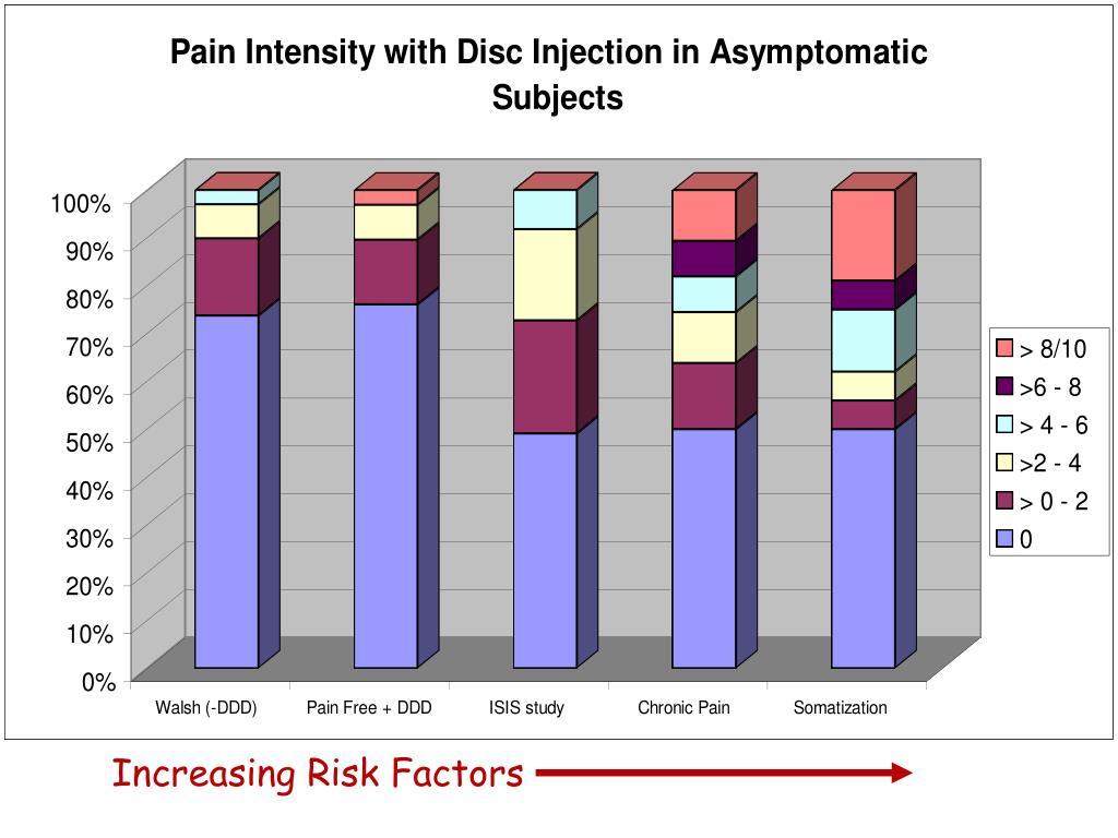 Increasing Risk Factors