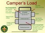 camper s load