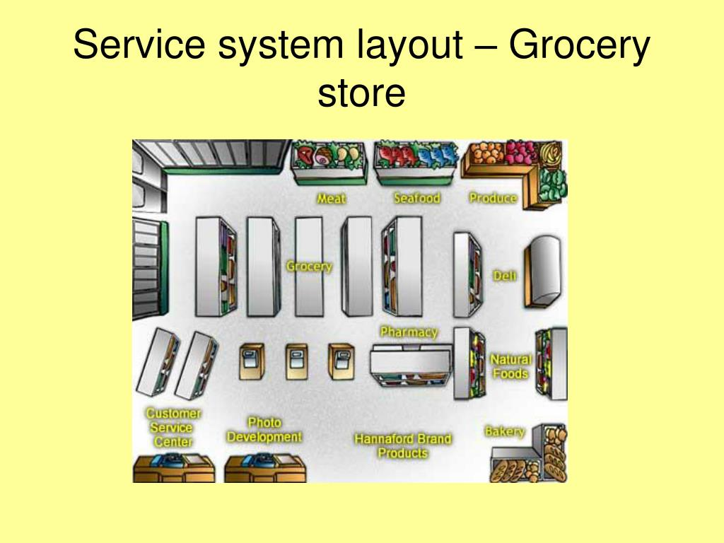 Service system layout – Grocery store