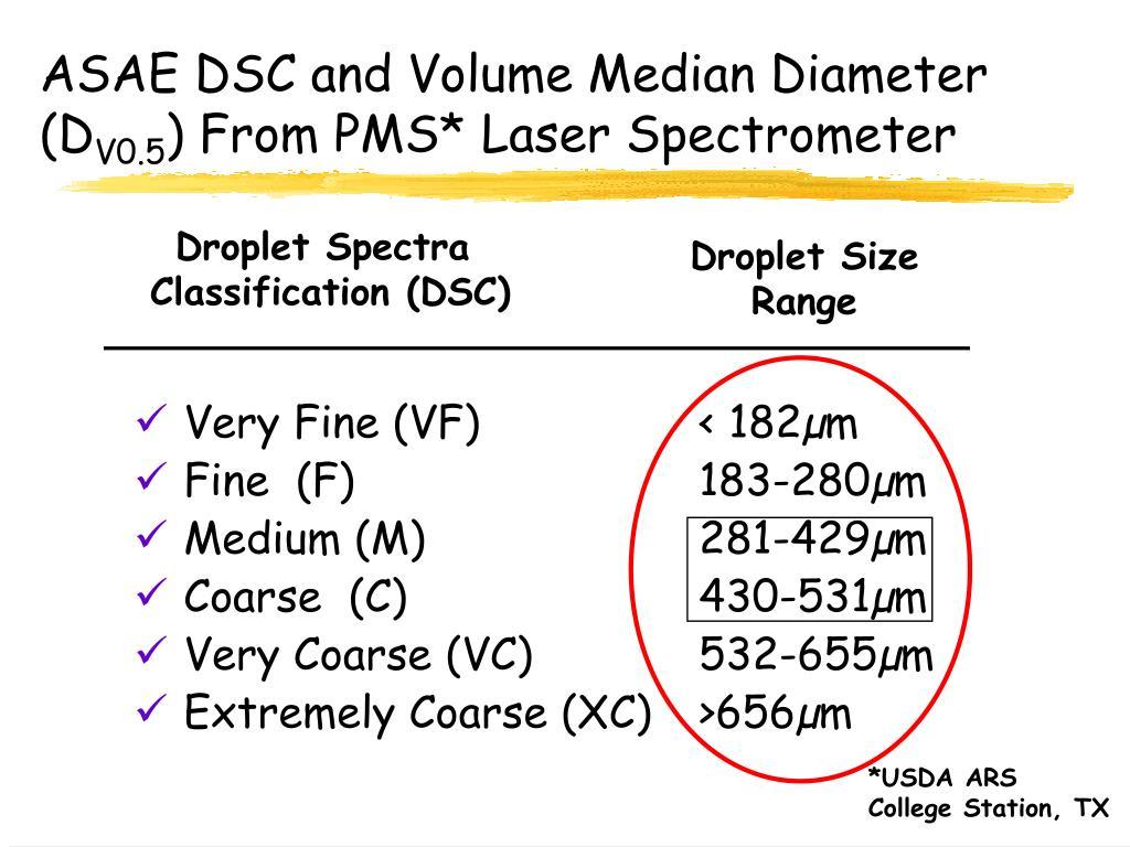 ASAE DSC and Volume Median Diameter (D