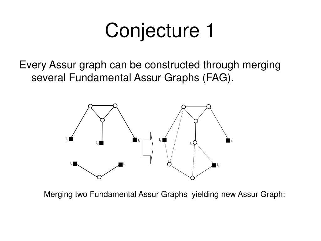 Every Assur graph can be constructed through merging several Fundamental Assur Graphs (FAG).