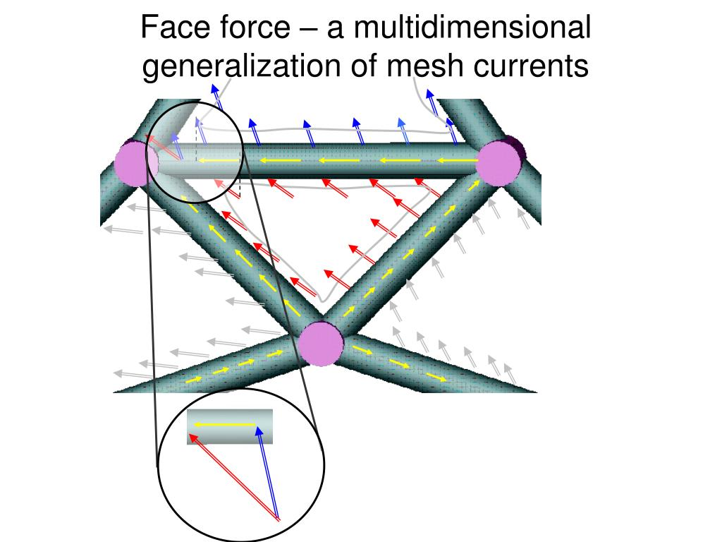 Face force – a multidimensional generalization of mesh currents