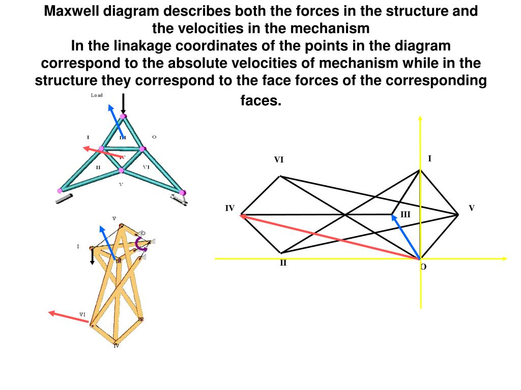Maxwell diagram describes both the forces in the structure and the velocities in the mechanism