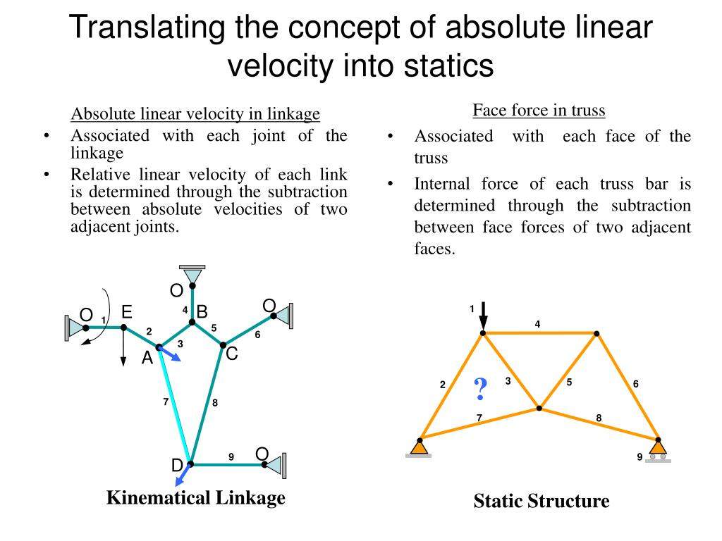 Absolute linear velocity in linkage