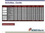 activities contd