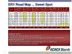 erv road map sweet spot