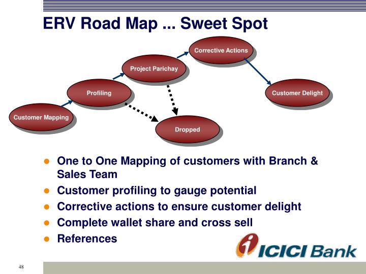 ERV Road Map ... Sweet Spot