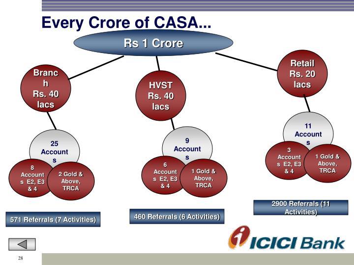Every Crore of CASA...