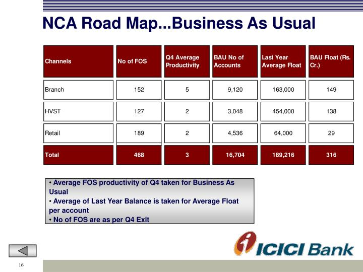 NCA Road Map...Business As Usual