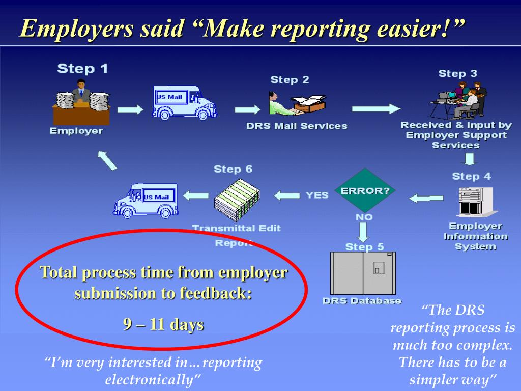 "Employers said ""Make reporting easier!"""