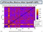 sppm on blue horizon 64x4 openmp mpi