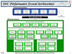 tau performance system architecture