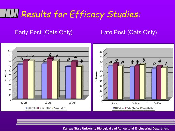Results for Efficacy Studies: