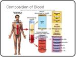 composition of blood9