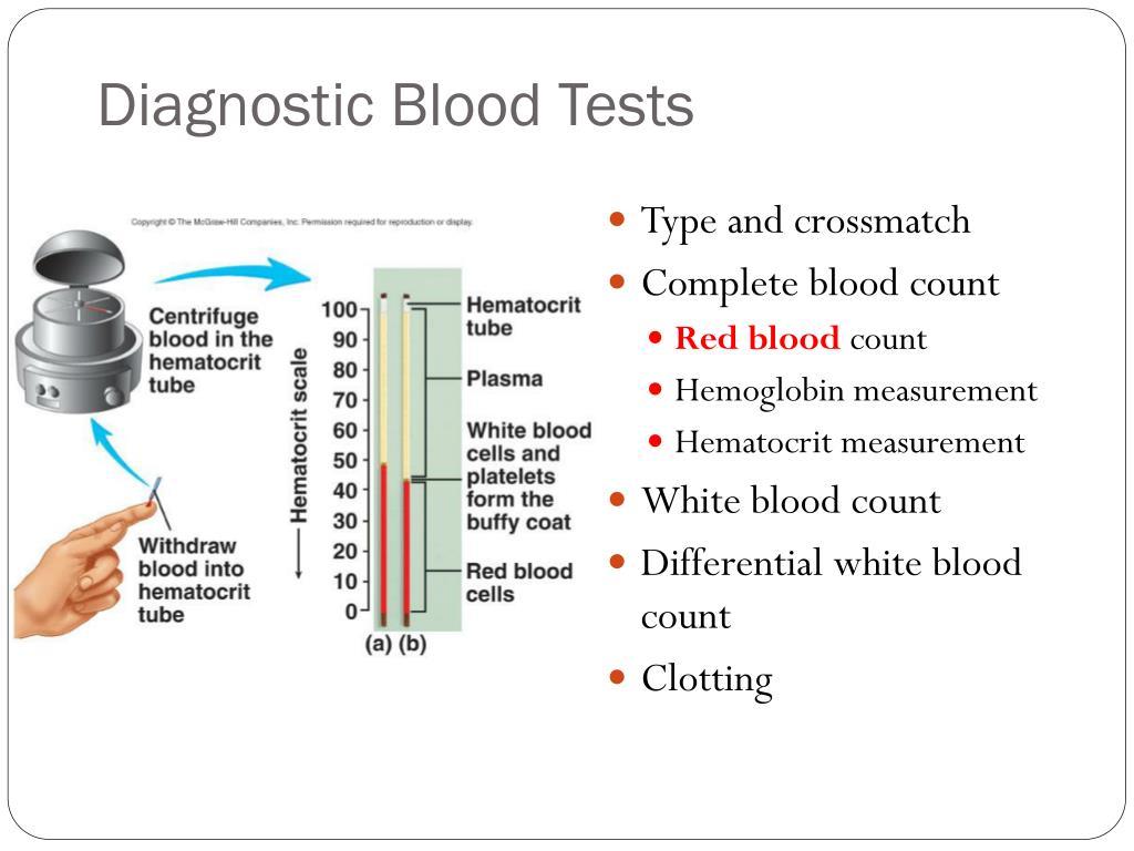 Diagnostic Blood Tests