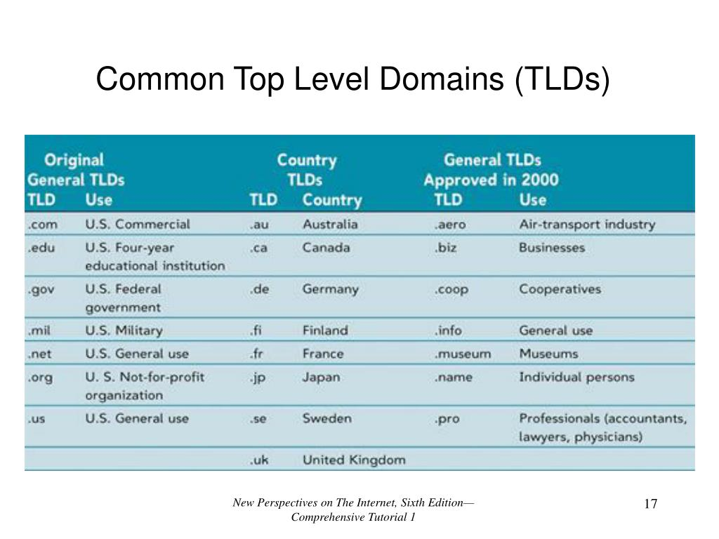 Common Top Level Domains (TLDs)