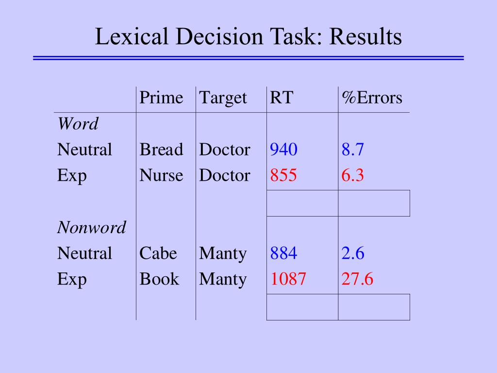 Lexical Decision Task: Results