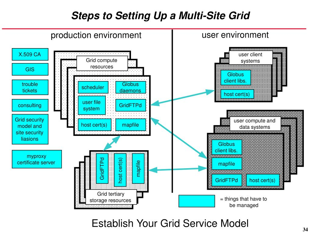 Steps to Setting Up a Multi-Site Grid