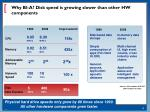 why bi a disk speed is growing slower than other hw components