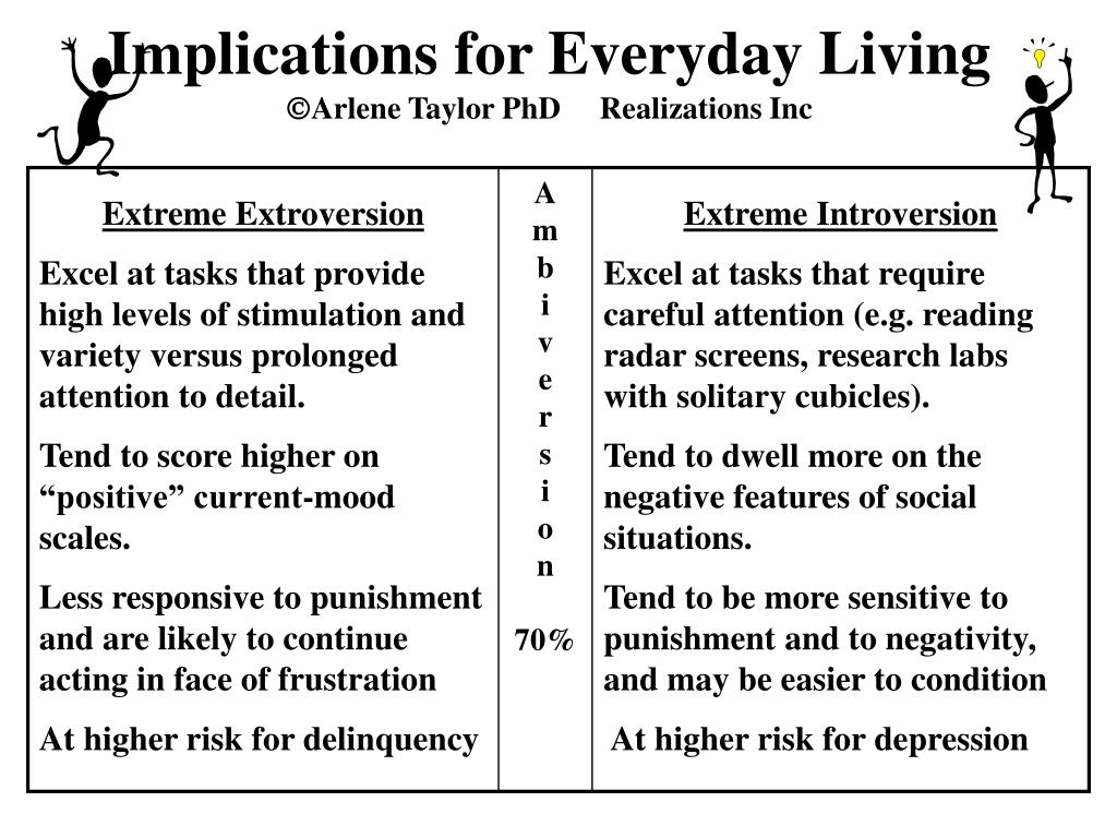 Implications for Everyday Living