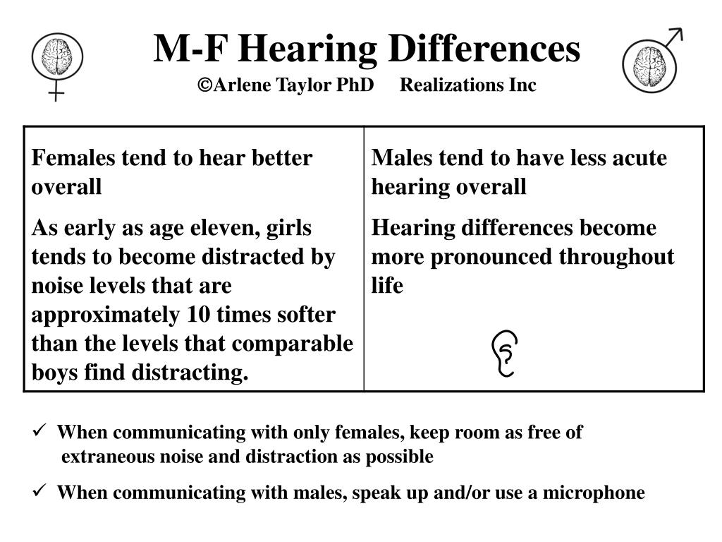 M-F Hearing Differences