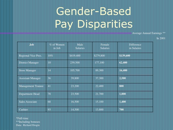 Gender-Based