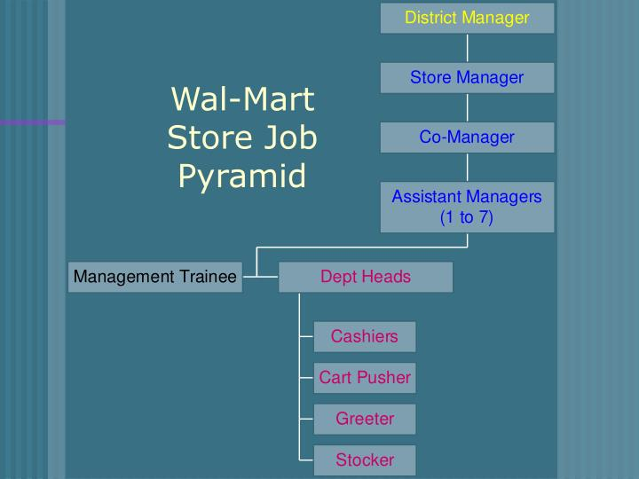Wal mart store job pyramid