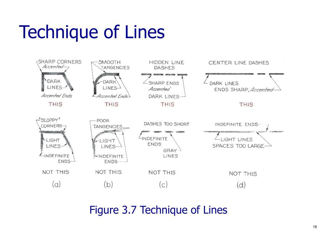 Technique of Lines