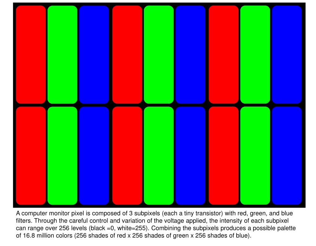 A computer monitor pixel is composed of 3 subpixels (each a tiny transistor) with red, green, and blue filters. Through the careful control and variation of the voltage applied, the intensity of each subpixel can range over 256 levels (black =0, white=255). Combining the subpixels produces a possible palette of 16.8 million colors (256 shades of red x 256 shades of green x 256 shades of blue).