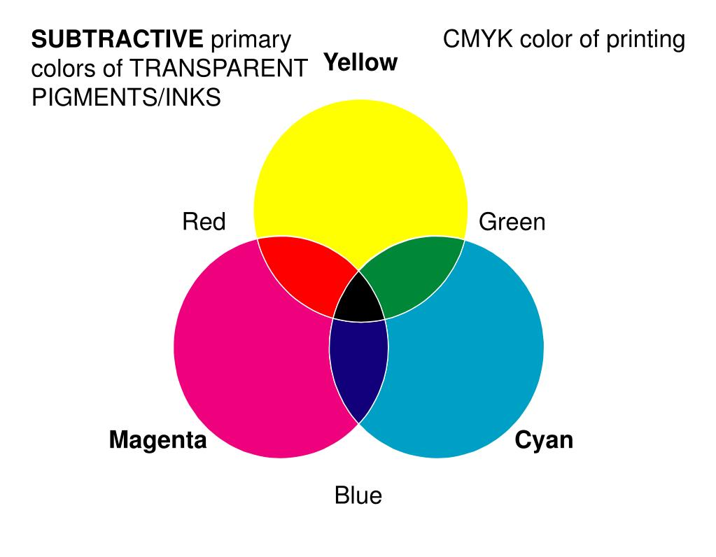 CMYK color of printing