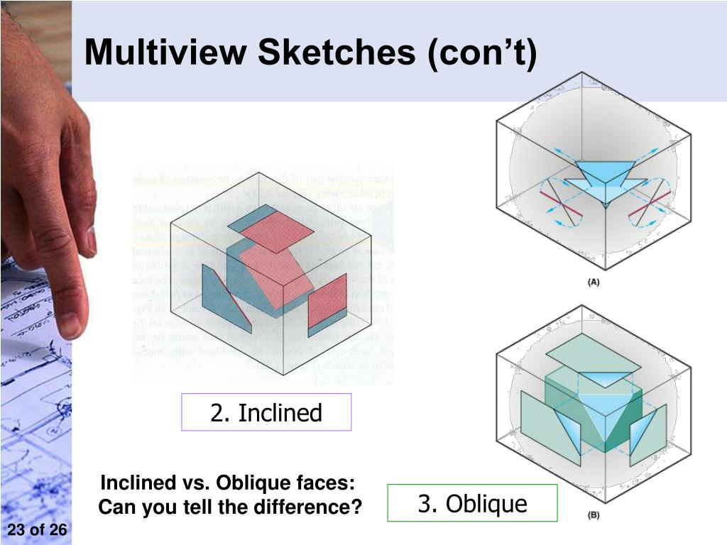 Multiview Sketches (con't)