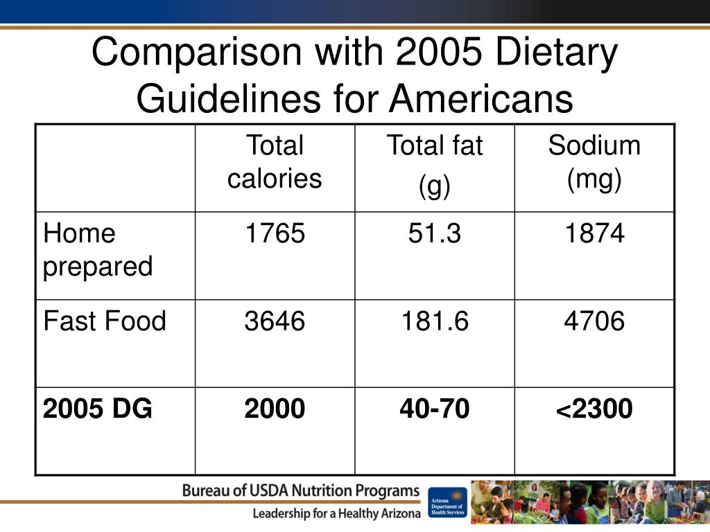 Comparison with 2005 Dietary Guidelines for Americans