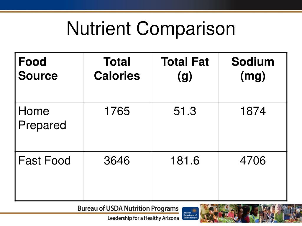 Nutrient Comparison