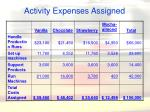 activity expenses assigned