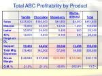 total abc profitability by product