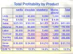 total profitability by product