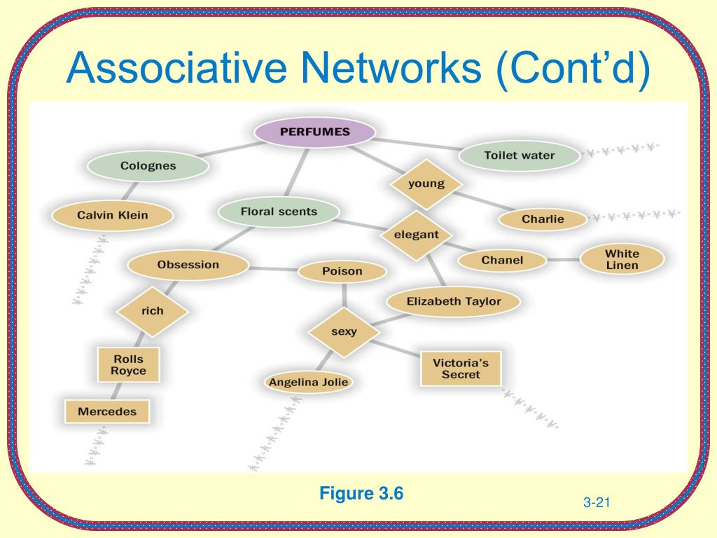 Associative Networks (Cont'd)