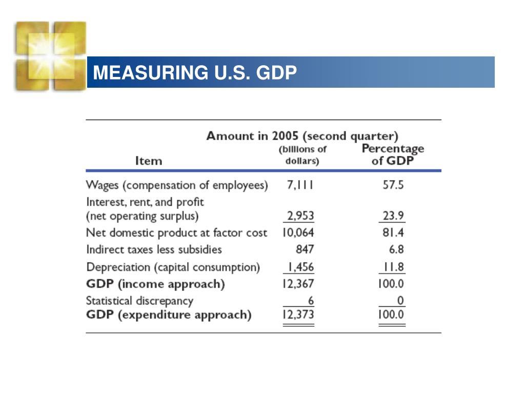 MEASURING U.S. GDP