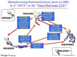 manufacturing rationalization starts in 2003 is it afta or the thai phil indo fta