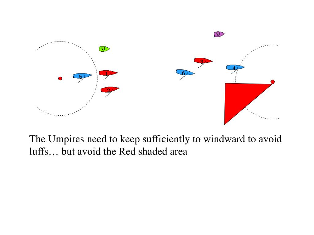 The Umpires need to keep sufficiently to windward to avoid luffs… but avoid the Red shaded area