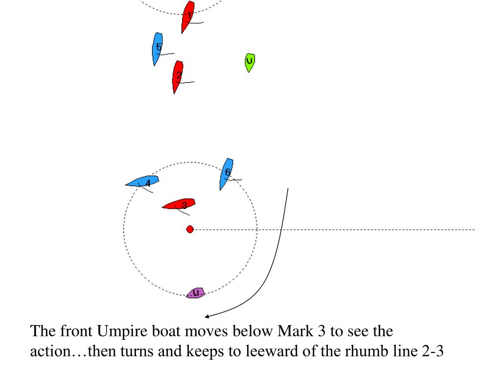 The front Umpire boat moves below Mark 3 to see the action…then turns and keeps to leeward of the rhumb line 2-3