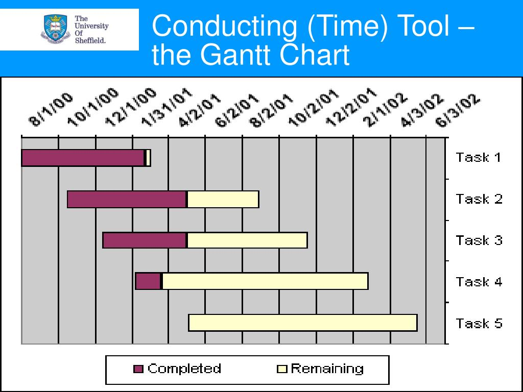 Conducting (Time) Tool – the Gantt Chart