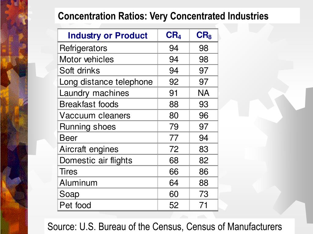 Concentration Ratios: Very Concentrated Industries