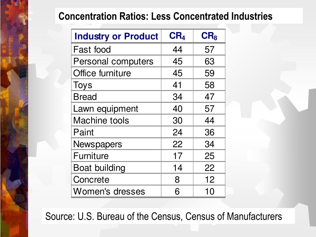Concentration Ratios: Less Concentrated Industries